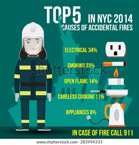 Top Five Causes of Accidental Fires in New York. US. Electrical, Smoking, Open Flame (candle), . Careless Cooking and . Appliances. In case of fire call 911 - stock vector