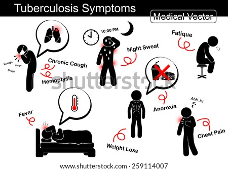 Tuberculosis symptoms ( Chronic cough , Hemoptysis , Night sweat , Fatique , Fever , Weight loss , Anorexia , Chest pain , etc )  - stock vector