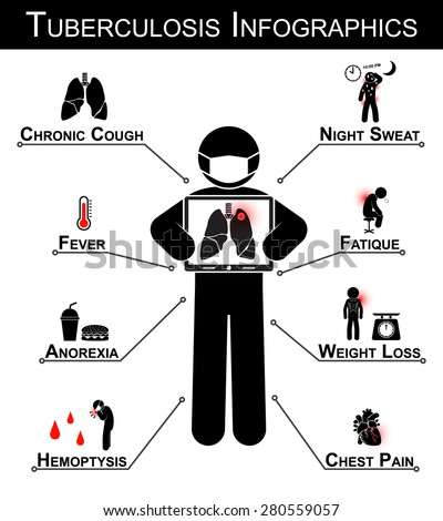 Tuberculosis ( TB ) Infographics ( Tuberculosis symptom : Chronic cough , Night sweat , Fever , Fatigue , Anorexia , Weight loss , Hemoptysis , Chest pain ) - stock vector