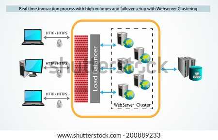 Vector illustration of Real time request process and Security. http or https Request coming through fire wall and load balancer, the request are handled by Web servers in cluster in round robin - stock vector