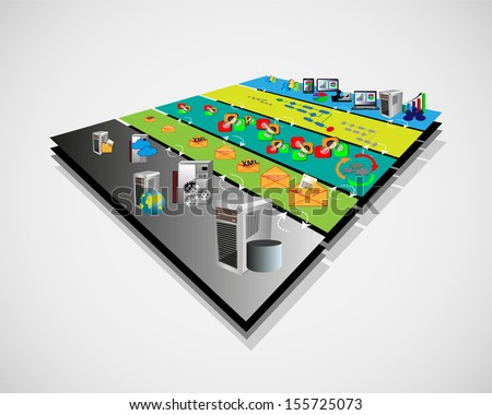 Vector Illustration of Service Oriented Architecture with different layer components like Presentation , business process , Service component , message layer and legacy, enterprise application layer - stock vector