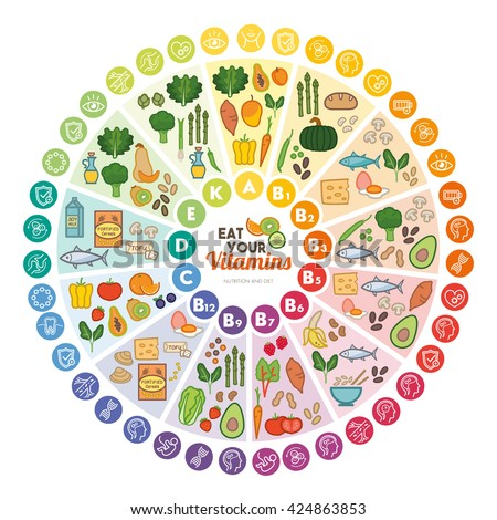 Vitamin food sources and functions, rainbow wheel chart with food icons, healthy eating and healthcare concept - stock vector