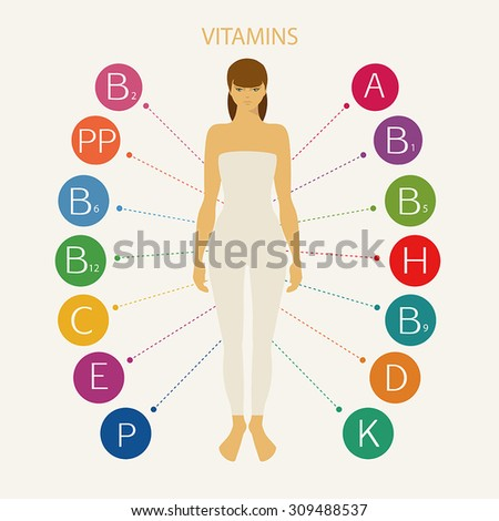Vitamins. Schematic representation of the vitamins necessary for human health, including women's health. The figure of a woman with vitamins around. - stock vector