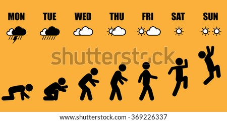Weekly working life evolution. Abstract working life cycle from Monday to Sunday concept in black stick figure style on yellow background. - stock vector