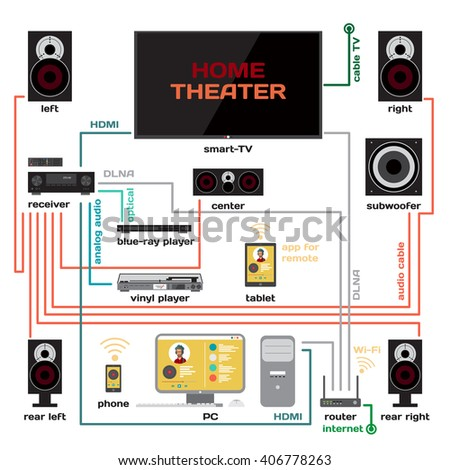 Wiring a home theater and music system vector flat design. Connect the receiver to your TV and home computer. HDMI signal, analog audio, optical and Wi-Fi for music lovers and film fans - stock vector